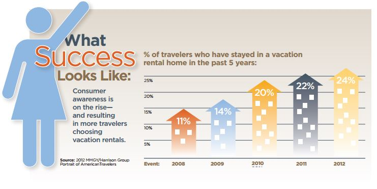 vacation rental market growth